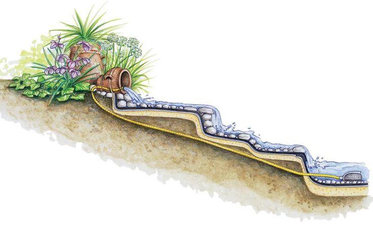 Ein Bachlauf im eigenen Garten? Auf unser Themenseite erfahren Sie wie es geht.