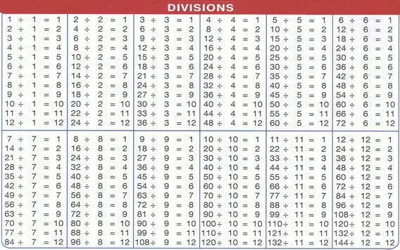 Division charts 1 to 1000 division chart places to visit division chart division math - Table de multiplication de 30 ...