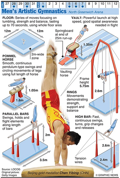 Olympics 2012 in infographics: artists gymnastics - men