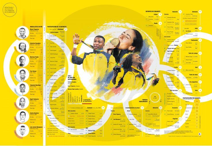 Memorable actuación colombiana en Olímpicos