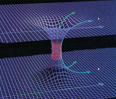 Spacetime einstein rosen bridge also known as wormhole for Time to space