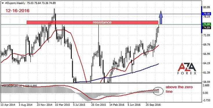 Strategy and trading analysis on shares of the company Dupont 12-16-2016 by AzaForex forex broker, things every forex trader needs to know