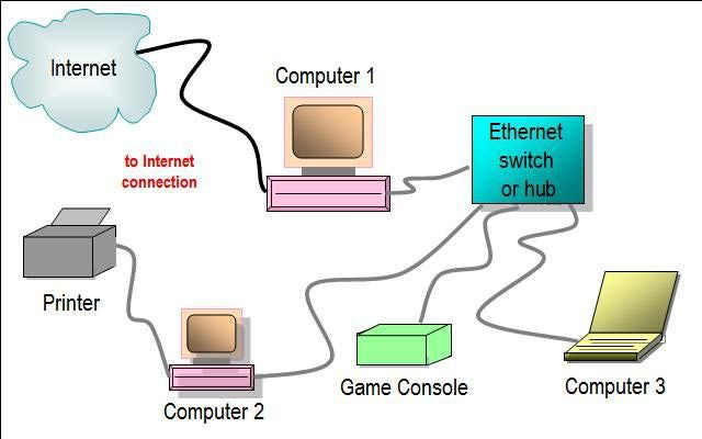 This network diagram illustrates use of an Ethernet hub or switch as part of a home network layout. Some variations on this basic network diagram will also work as described.