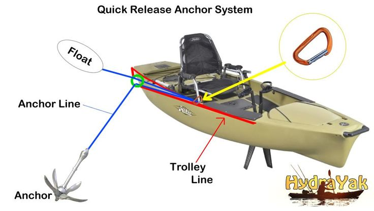 Anchors Away! Anchors can greatly increase your chances of catching fish! When the wind is up, tide is moving, or when the flow of the water is pushing you down stream, it's important to be able to not just locate fish, but stay on the fish. Without an anchor, you're forced to constantly paddle to …