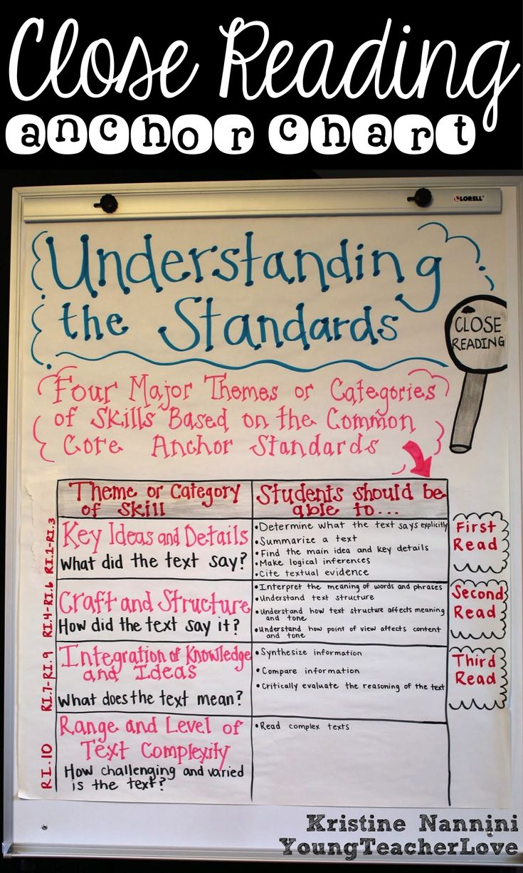 Close Reading Anchor Chart Understanding the Standards  breaking down each close read with the standards  Are you confused on how to implement close reading  Check out this post to get a CLEAR understanding of what close reading actually is  Understanding Close Reading  Part 1   What is Close Reading  Young Teacher Love Blog