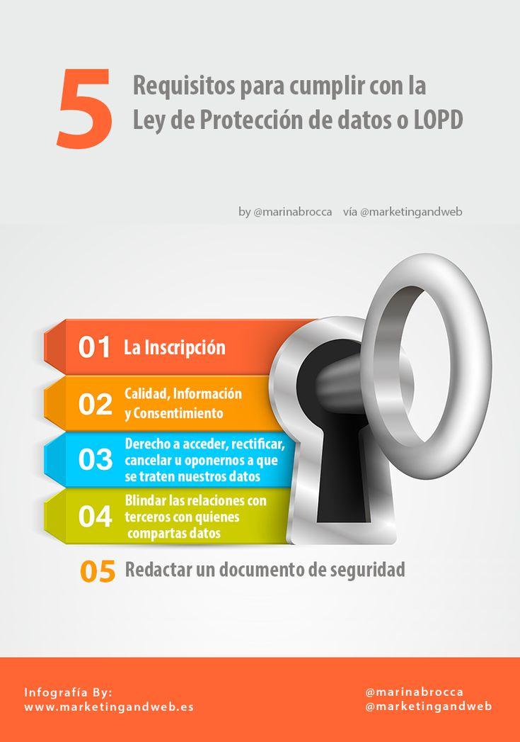 5-requisitos-para-cumplir-lopd-infografia.png (800×1139)