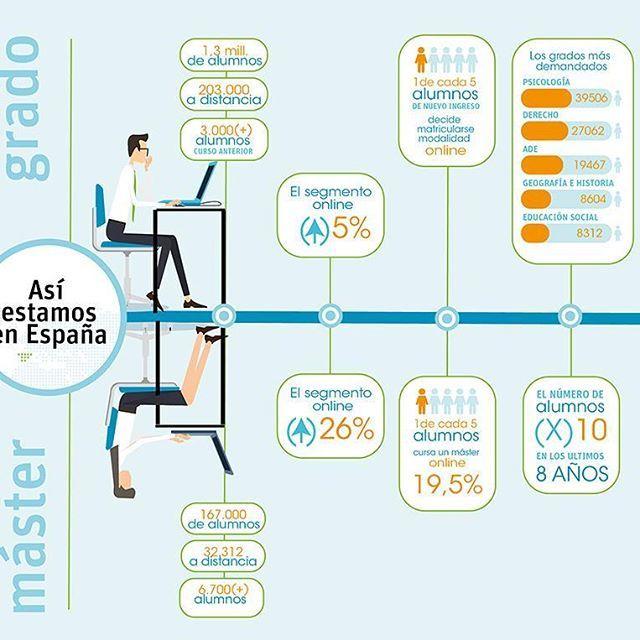 #DiadeInternet!🌍💻🎉 Así estamos en España en #educación online 🎓🇪🇦🔝😊 • • • #uniralumni #unir #universidad #educacion #internet #online #estudiar #formacion #infografia #datos 3ventajas #razones #education #design #infography #infographic #internetday #InternetDay2017