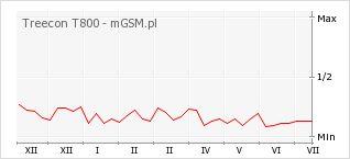 Wykres zmian popularności telefonu Treecon T800