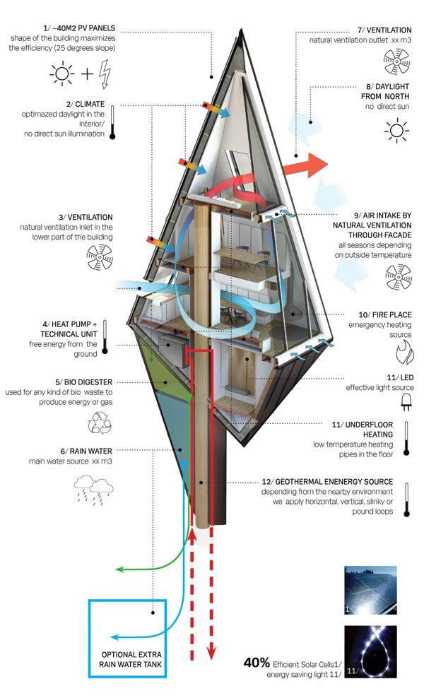 Primeval Symbiosis - Single Pole House Systems Diagram