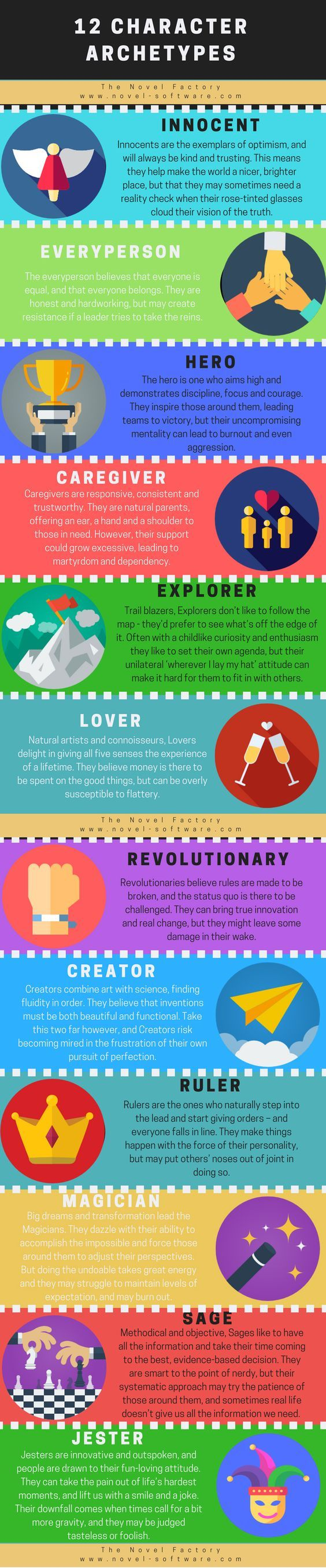 This infographic gives brief summaries of the 12 Jungian personality archetypes, for use when building charcaters. As with any writing tools, archetypes are really most useful if you think of them as a starying block - you cannot simply reduce people to 12 options.   Most people will show traits from multiple categories. As a writer, you may want to think about each character's primary and secondary archetypes.  As always, remember: Tools, not rules!