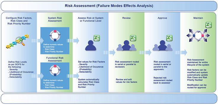 Risk Based Validation