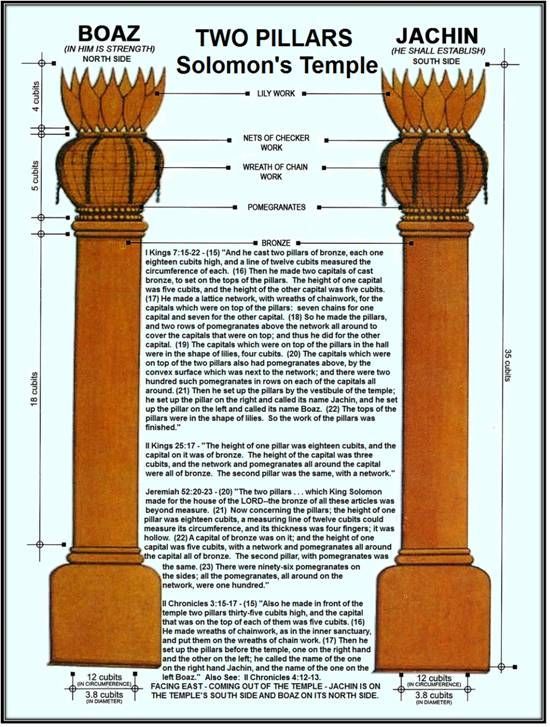 HIGH PRIESTESS | Two Pillars | B = Boaz & J = Jakin | Names of two main pillars of the temple in Jerusalem | Boaz = Dark, Passive, Mystery | Jakin = Action, Consciousness