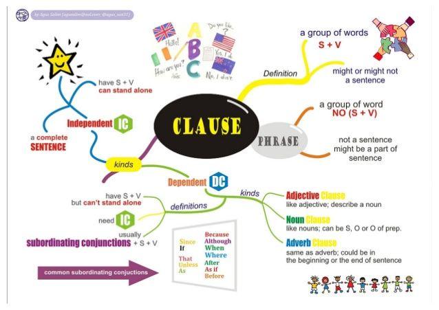 Mind Maps Grammar Mind Map Relative Clauses Best Mind Map