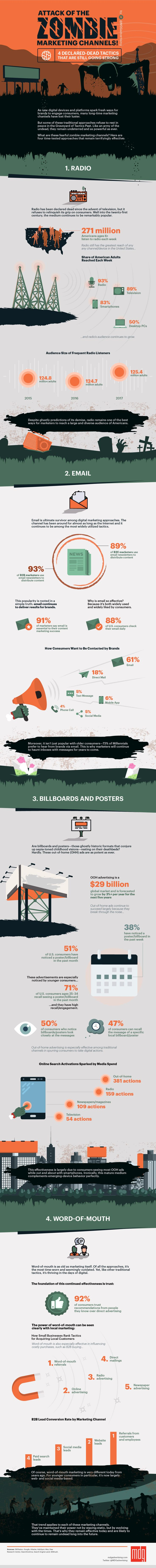 Attack of the Zombie Marketing Channels [Infographic]   Social Media Today
