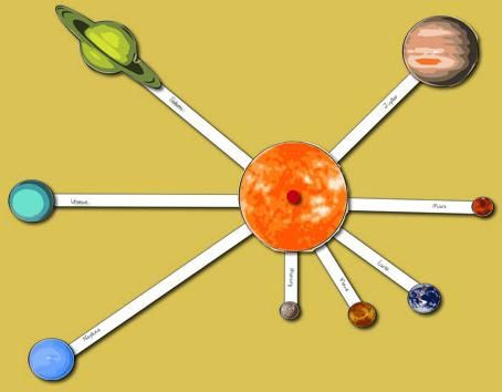 Solar system mobiles:  + Crossed sticks Paper spiral Cardboard circle  Has to be in right order in distance from sun