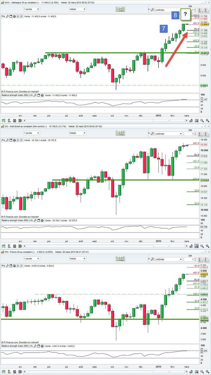 graphique bourse Vers l'infi et au delà ?