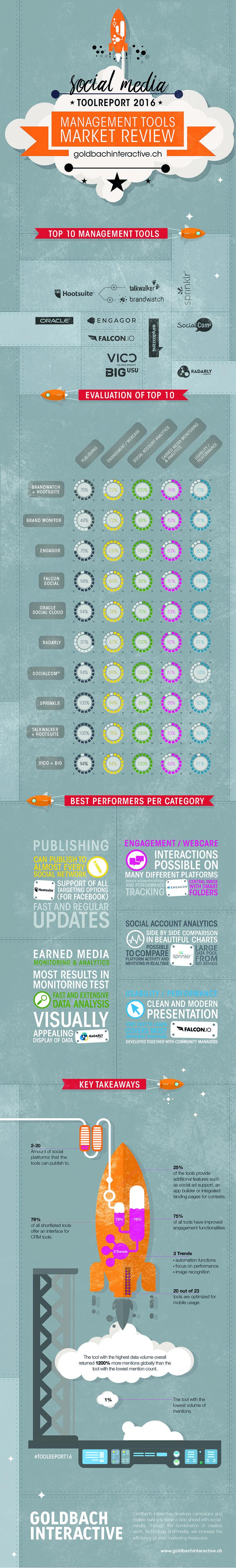 Auch dieses Jahr hat GBI zahlreiche Tools analysiert, diesmal mit Fokus auf ganzheitliche Social-Media-Management-Lösungen