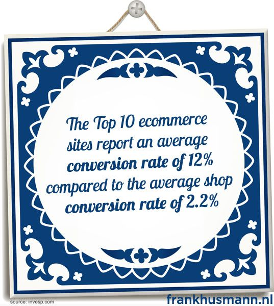 The Top 10 ecommerce sites report an average conversion rate of 12% compared to the average shop conversion rate of 2.2%