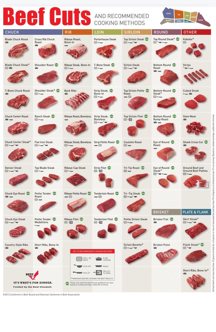 Meat! Click through to the website to download a printable copy to keep handy!