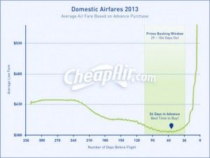 domestic airfares