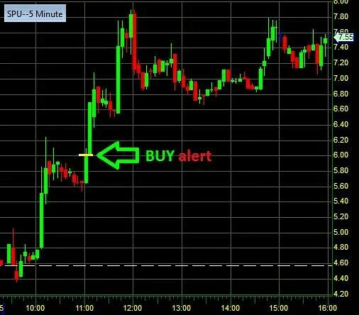 Super Buy Alert on $SPU at $6 for the jump! Nailed the move!  #Cool #MoneyMaker #Stocks #Trading #AlertTrade #Win #MoneyTeam #Millionare #Amazing #Alerts #StockLife #Finance #DayTrading #Nasdaq #StockAction #Economy #Strategy #Dollar #LuxuryLifeStyle #Fun #InstaGood #For #More #Profit #FollowMe #InstaRich