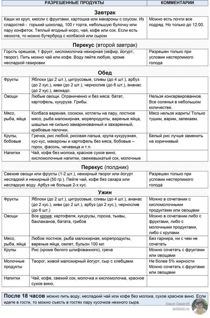 диета екатерины миримановой таблица продуктов