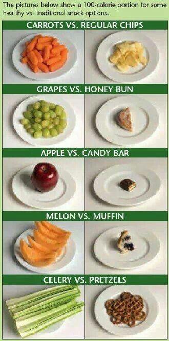 Healthy VS. Traditional Snacks