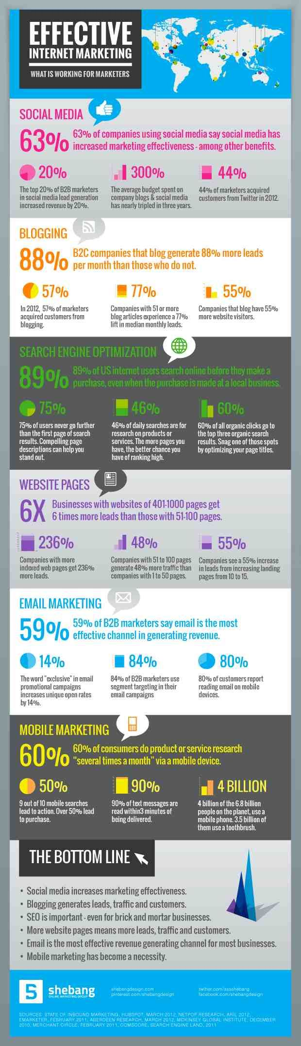 Effective Internet Marketing #Infographic