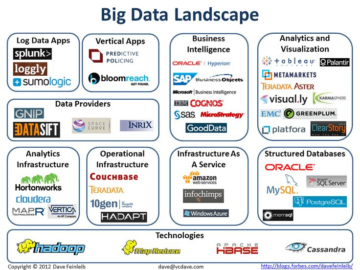 Forbes Article: The Big Data Landscape by Dave Feinleib, Contributor