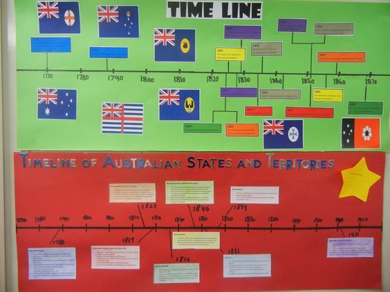 Year 5 Class: History resources - loads of video clips, classroom displays and lesson ideas