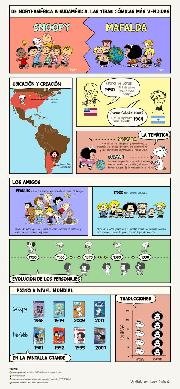 Snoopy vs Mafalda, comparativos