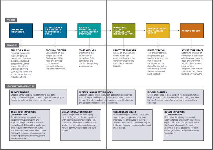 Design Thinking for Government :: igovbrasil.com