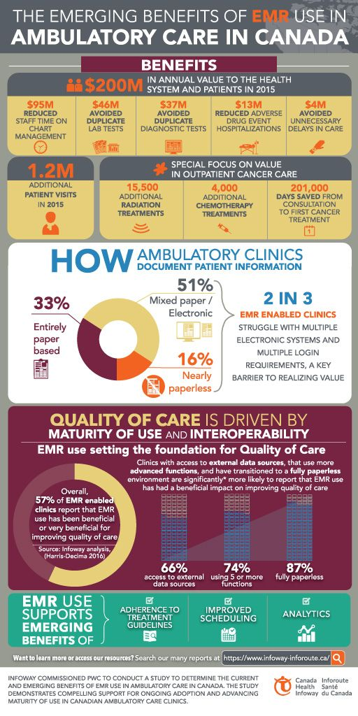 The pan-Canadian benefits evaluation study of ambulatory EMRs points to the value of advancing adoption and maturity of use among clinicians and staff in ambulatory care.