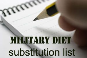 Military Diet Substitutions List - in case you don't like tuna :)
