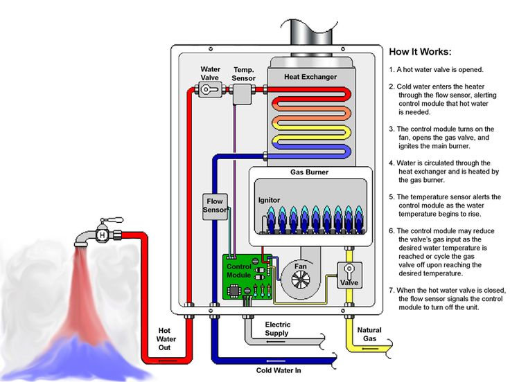 How Tankless Water Heater Works   Electrical Engineering World. 17 Best images about Tankless Water Heaters on Pinterest