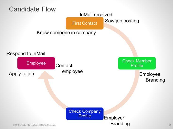 Linkedin Presentation Understanding Sourcing Through Social Media
