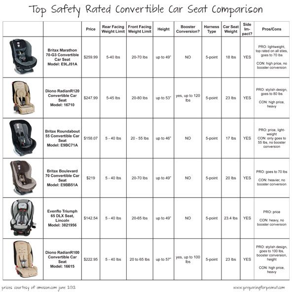 Convertible Car Seat Shopping -