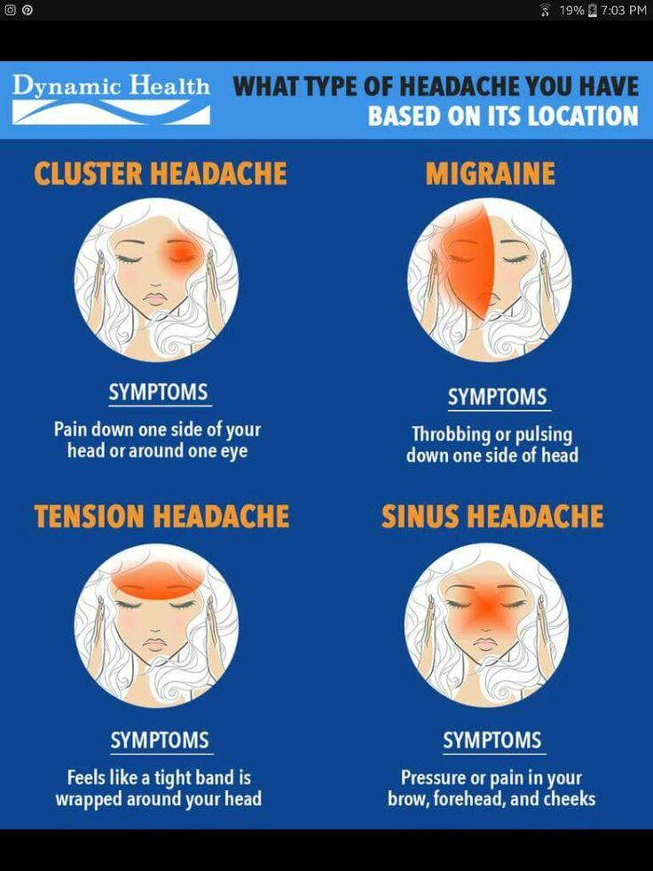 Types of Headaches | Headache chart