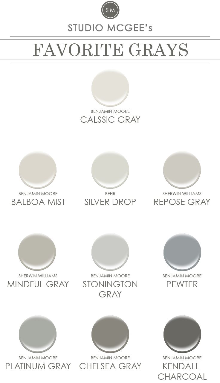 "Pinner said: One of the number one questions we get asked is, ""What color is that?"" We will be doing several editions of our paint series (whites, blues, etc.), but are starting with our go-to grays. And don't forget to paint a large sample on card stock before painting the whole room! Enjoy! BEHR- SILVER DROP BENJAMIN MOORE - CHELSEA GRAY BENJAMIN MOORE - BALBOA MIST BENJAMIN MOORE - PEWTER"
