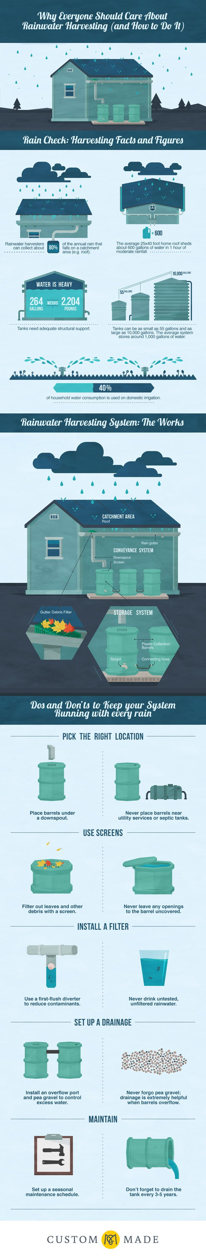Why Everyone Should Care About Rainwater Harvesting Infographic - http://www.custommade.com/blog/rainwater-harvesting/