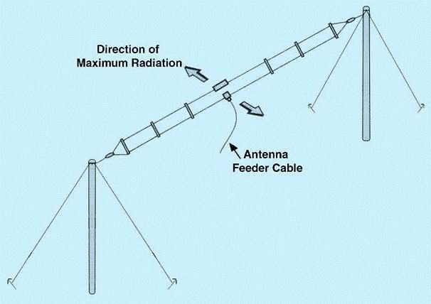 "HF Broadband Two Element Folded Dipole Antenna can be mounted either in an inverted ""V"" using a single mast, or in a standard dipole configuration ( Horizontal Polarized) using two masts."
