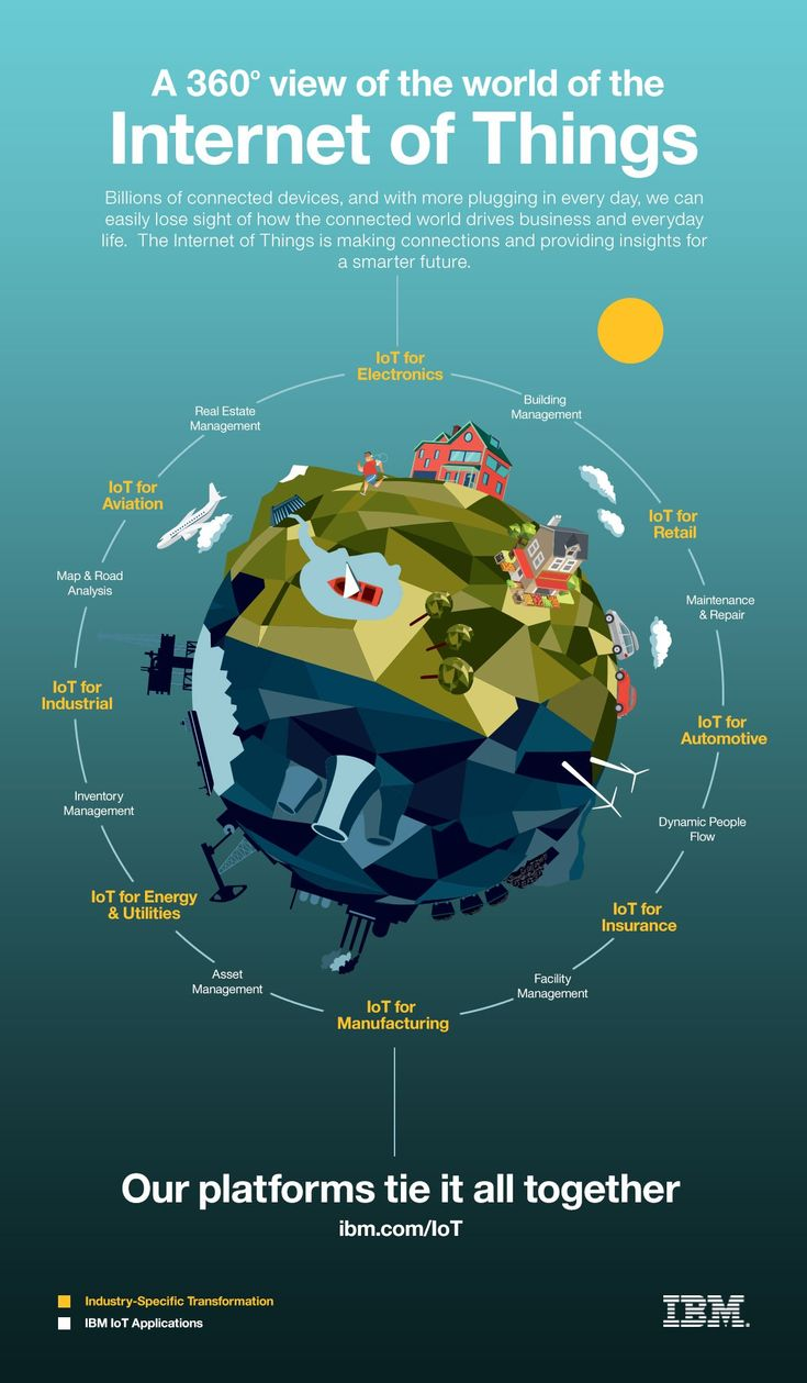 A 360 ° view of the world of the Internet of Things   – infographics