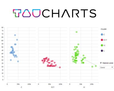 tauCharts – Flexible Javascript Charting Library #javascript #chart #charting #library #visualization #js #d3