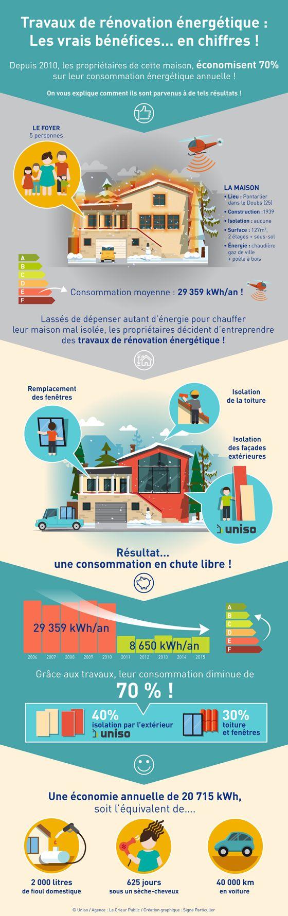 Découvrez les vrais bénéfices de la rénovation énergétique.... en chiffres ! Une infographie créée par Uniso.