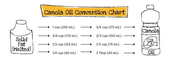 Canola Oil Conversion Chart | www.canolaeatwell.com