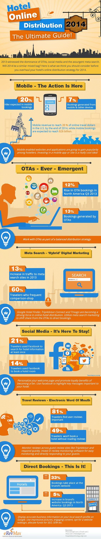 Hotel Distribution infographic - ค้นหาด้วย Google