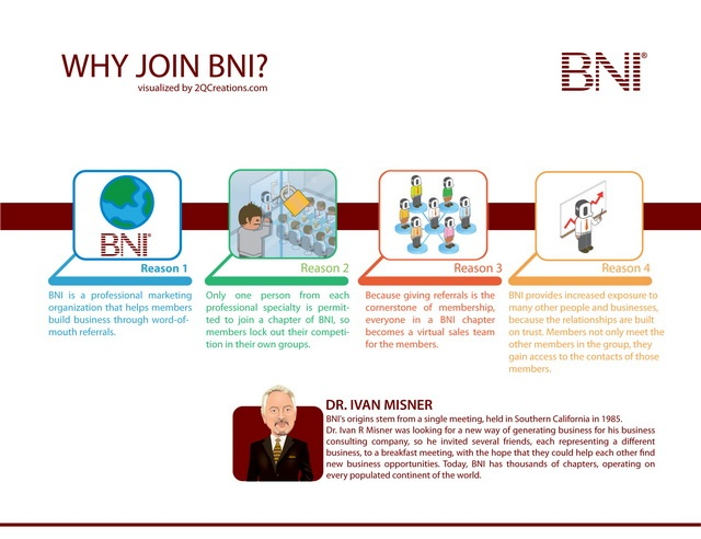Popular Networking Referral based BNI groups meet weekly throughout Lincoln