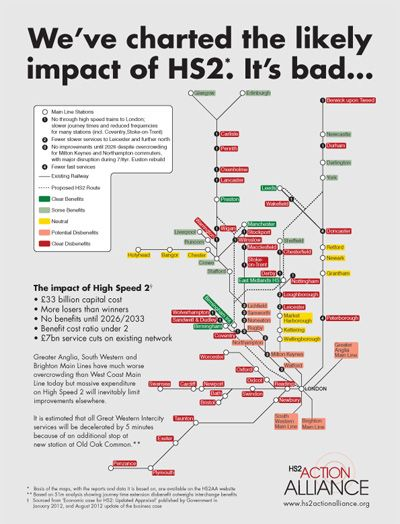 The New Economics Foundation released its major study into HS2 that concludes there are better ways to spend £33bn. See their infographic here. This is yet another organisation that having investigated the facts has decided that HS2 is a waste of money and the wrong priority