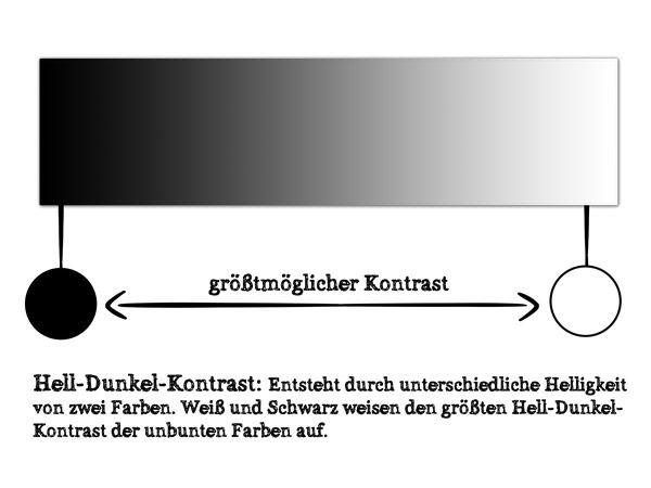 Infografik | Der Schwarz-Weiß-Kontrast oder Hell-Dunkel-Kontrast entsteht durch unterschiedliche Helligkeit von zwei Farben. Weiß und Schwarz weisen dabei den größten Hell-Dunkel-Kontrast der unbunten Farben auf. Zwischen diesen beiden Enden befinden sich die Grautöne. Wie man mit Schwarz, Weiß und Grau dekoriert, zeigen wir euch im Ratgeber von WANDTATTOO.DE.