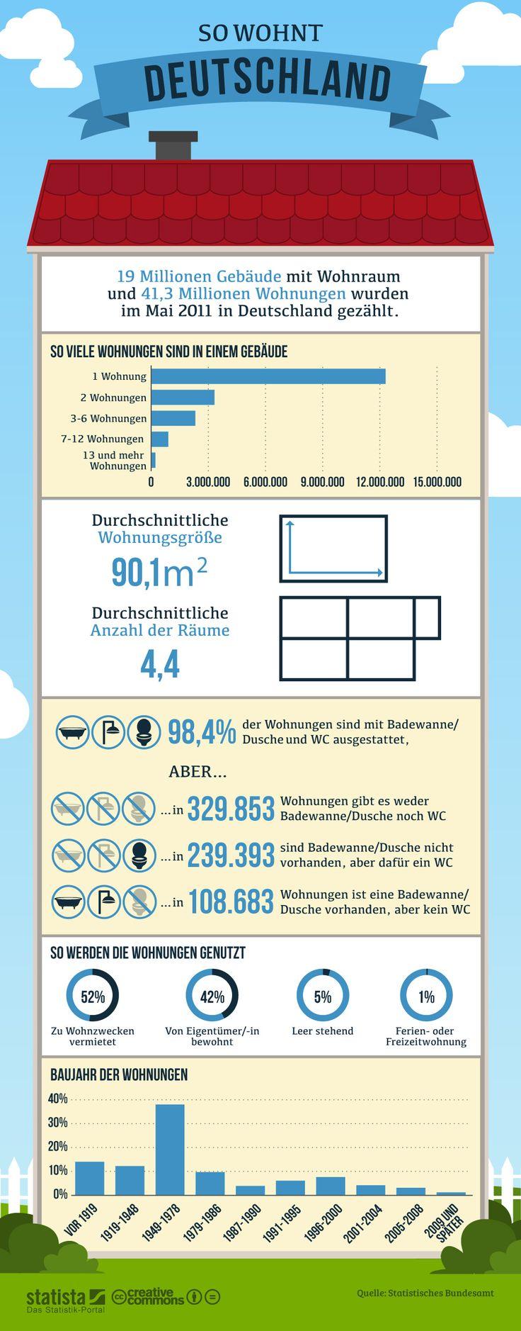Infografik: So wohnt Deutschland Die Grafik bildet Daten und Fakten zum Wohnungsbestand in Deutschland ab. #statista #infografik